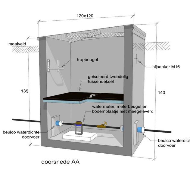 watermeterput